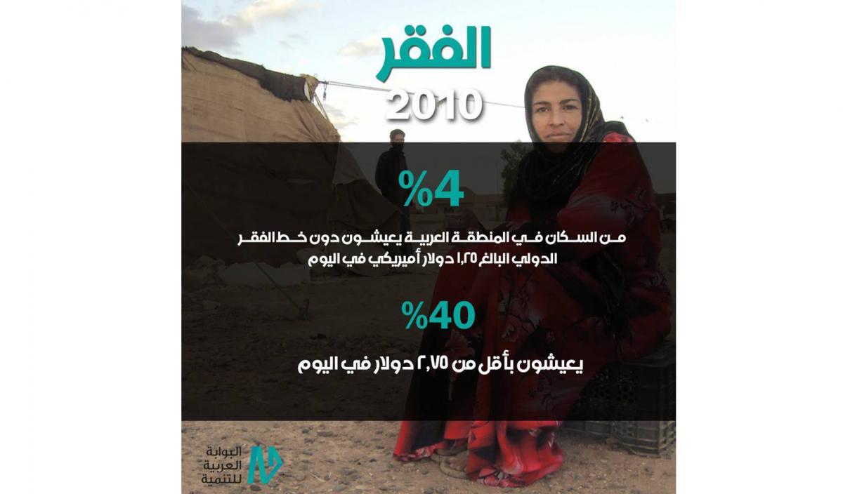 المنطقة العربية وخط الفقر