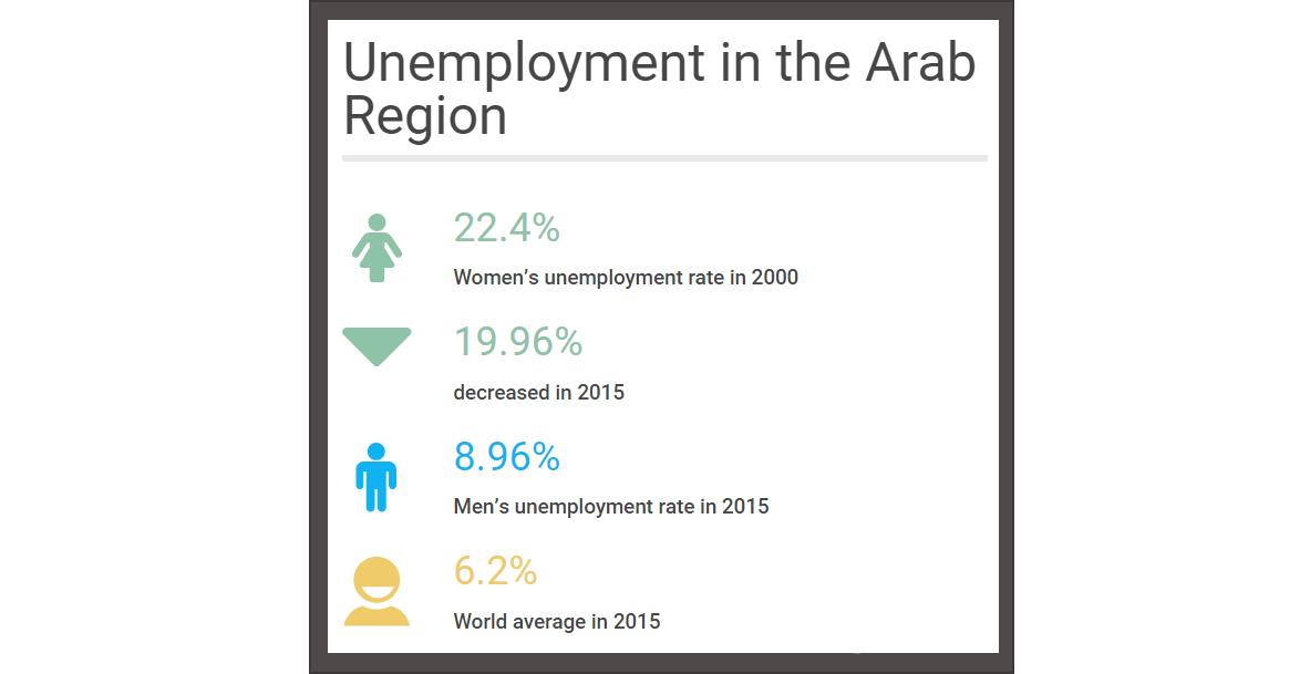 الفوارق القائمة على أساس النوع الاجتماعي في سوق العمل