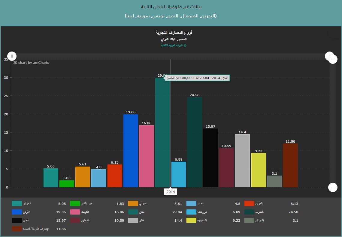 المصارف في المنطقة العربية