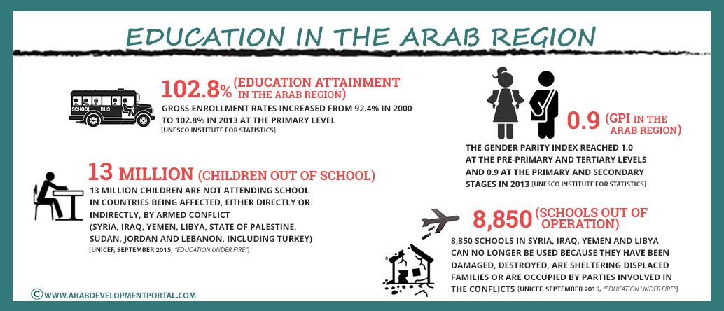 التحصيل العلمي في البلدان العربية