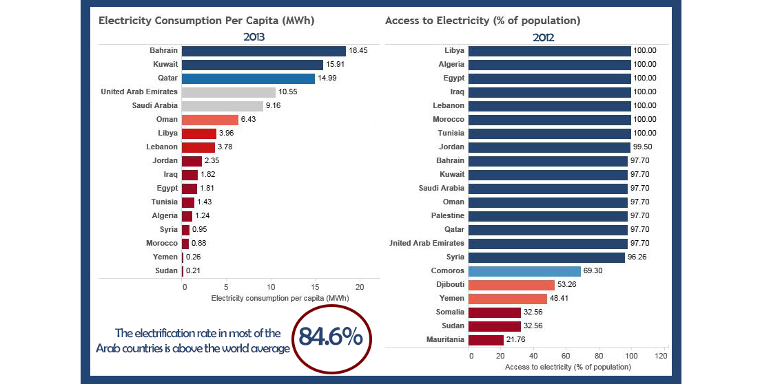 Electrification Rate in the Arab Region