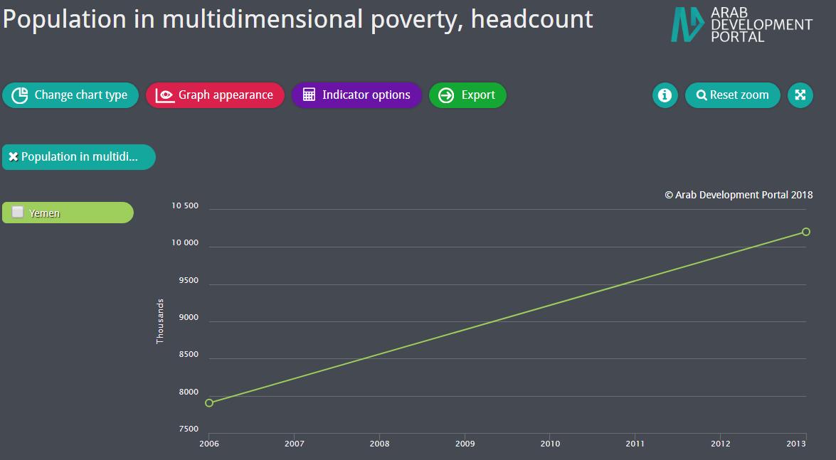 Multidimensional Poverty