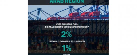 The Arab Region's Export