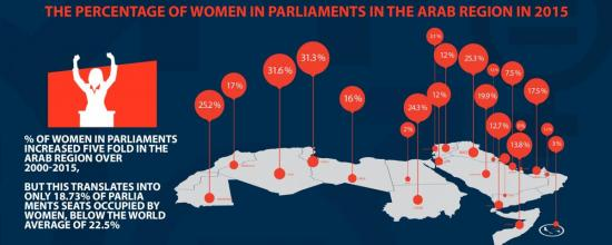Women's Political Participation in the Arab Region